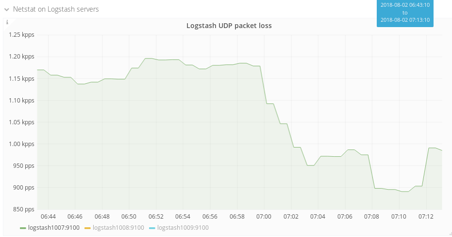 Rate of Logstash packet loss decreased from 1200 pps to 950 pps.