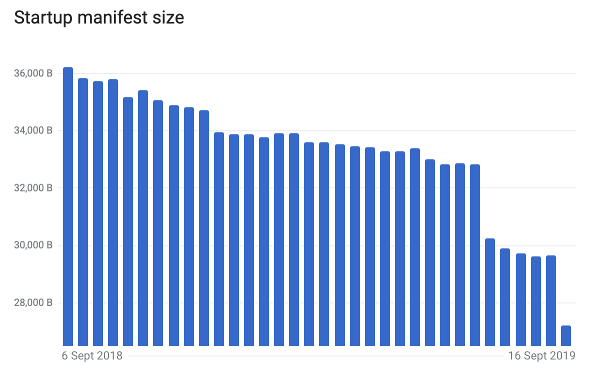 Chart showing a decline in Startup manifest size from 36.2 kilobytes in 2018 to just under 28 KB in September 2019