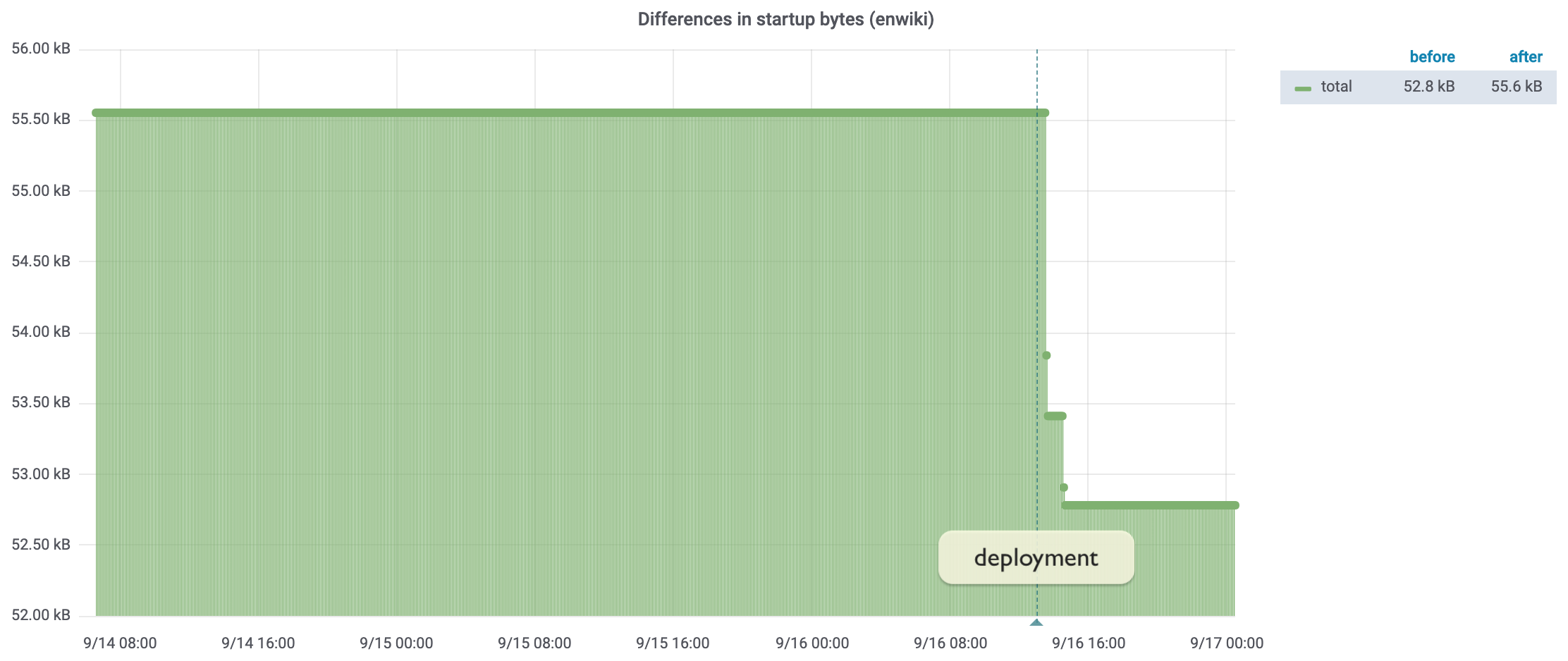Line graph showing a sudden drop in Startup JS size from 55.6KB to 52.8KB